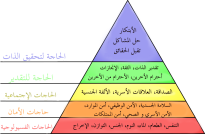 Maslow's_hierarchy_of_needs_ar