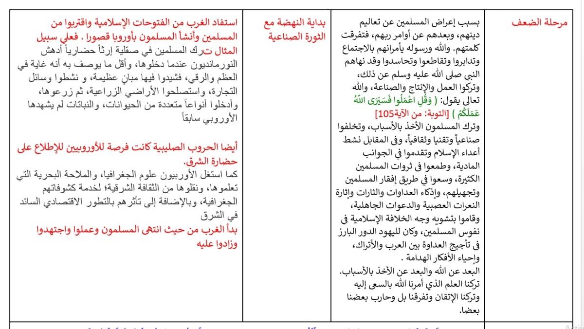 الجدول 4