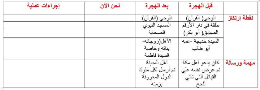 تحليل زمن النبي