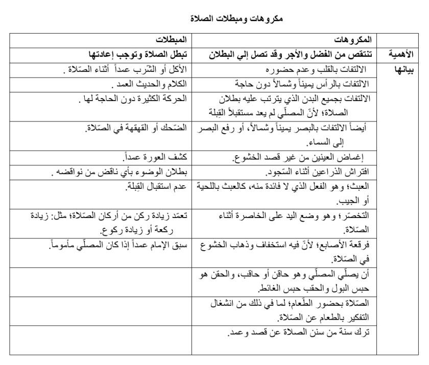 جدول المكروهات والمبطلات للصلاة