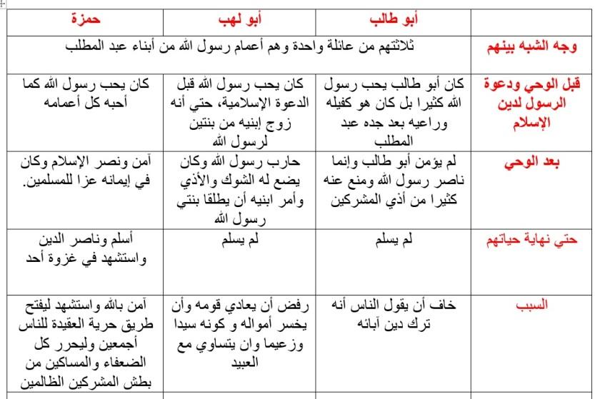 مقارنة ابوطالب بحمزة