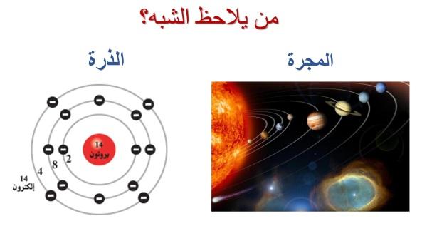 الشبه بين الذرة والمجرة