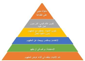 مستويات بناء القناعة